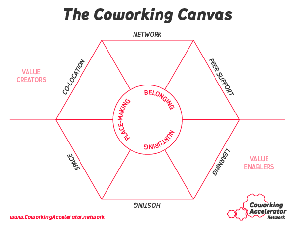 coworking-canvas-worksheet