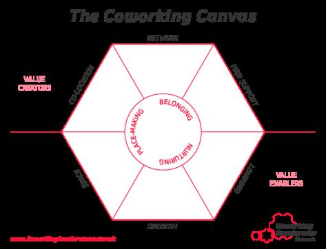 coworking-canvas-worksheet